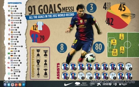 91-Goals-Messi-fileniko