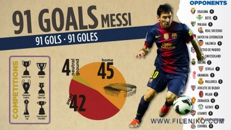 Lionel Messi 91 Goals in 2012