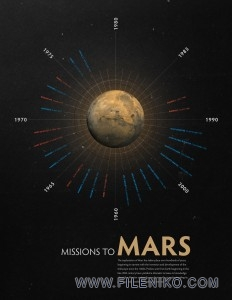 اینفوگراف همه مریخ نوردها از 1962 تا 2011