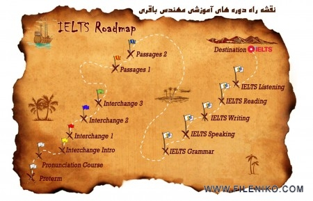 IELTS-Roadmap
