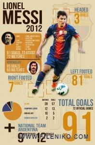 دانلود مستند 91 گل لیونل مسی در سال Lionel Messi 91 Goals in 2012 مالتی مدیا مستند